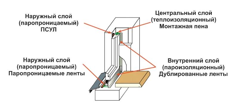 Монтаж окна Гост