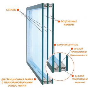 Двухкамерный стеклопакет - ОКНАСЕКА